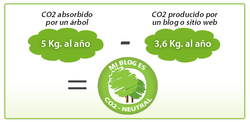 Equilibrio CO2